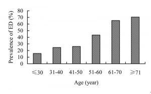 impotentie en leeftijd voor cialis en viagra