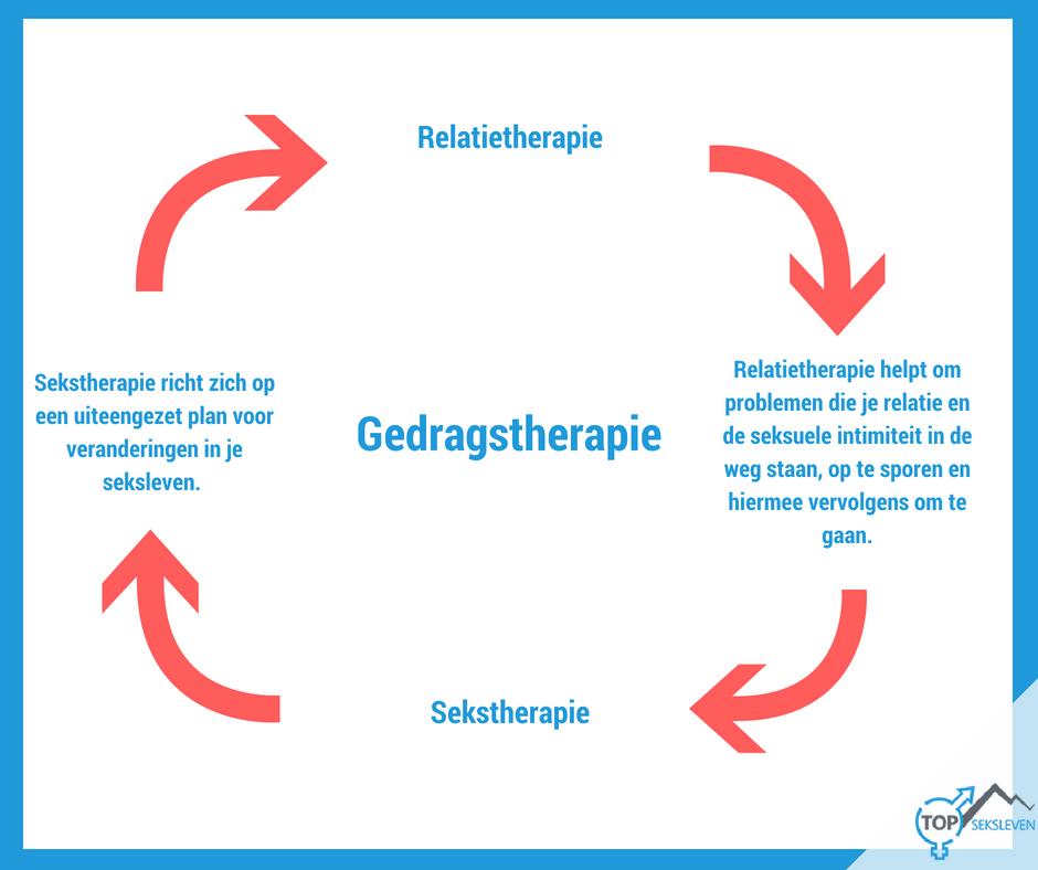 Sekstherapie en relatietherapie